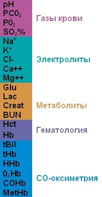 Stat Profile pHOx Ultra-met