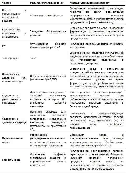 таблицы 1